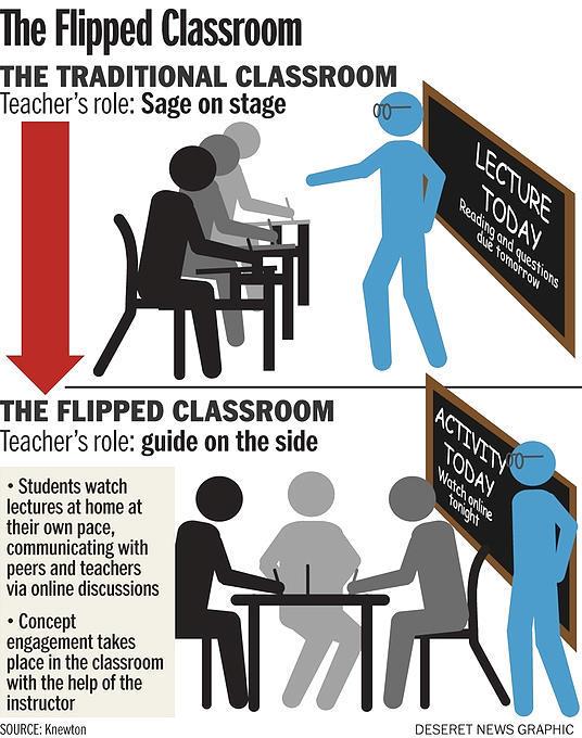 Risultati immagini per flipped classroom